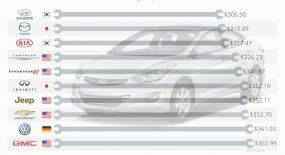 Xe Hàn có chi phí sửa chữa rẻ hàng đầu tại Mỹ